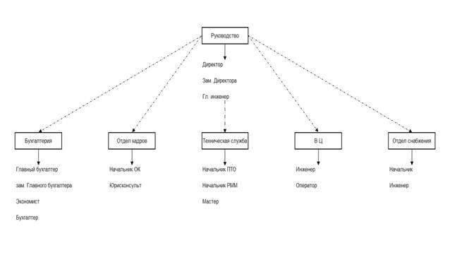 Характеристика АТП структура управления Основныепоказатели  Директор руководитель АТП